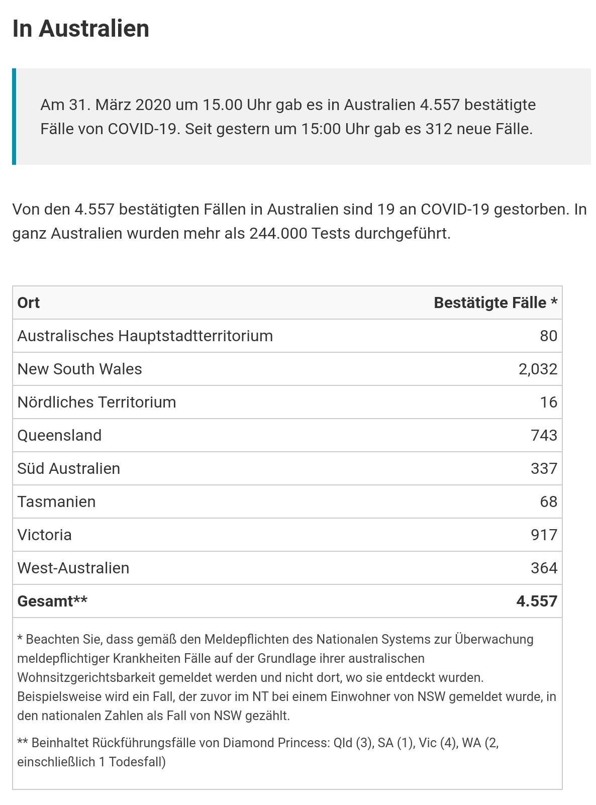 Covid-19 Australien